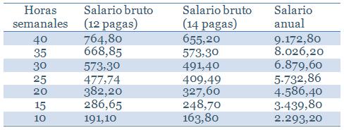 tabla-salarial